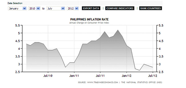Philippines Inflation Rate Google Chrome   AM