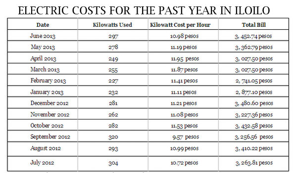 Electric costs in Iloilo