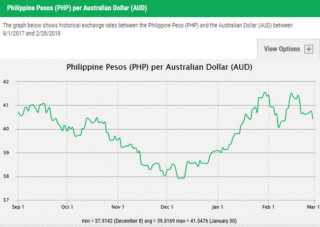 Australian Dollars to Philippine Pesos  Day Graph Exchange Rates