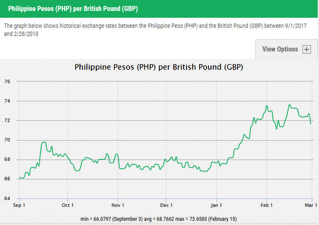 British Pounds to Philippine Pesos  Day Graph Exchange Rates