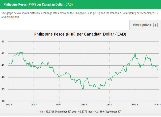 Canadian Dollars To Philippine Pesos Day Graph Exchange Rates