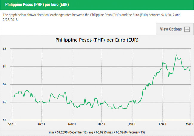 Euros to Philippine Pesos  Day Graph Exchange Rates