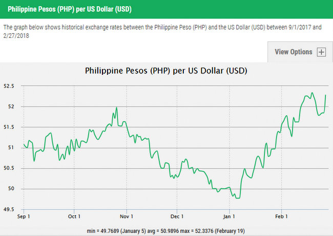 Us Dollars To Philippine Pesos Day Graph Exchange Rates