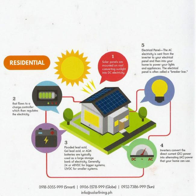 solar living brochure graphic