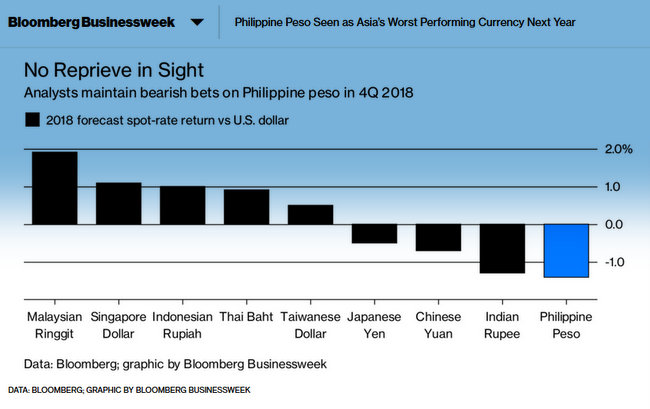 Ph Peso Seen as Asia's Worst Performing Currency 2018