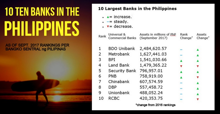 Top Banks Philippines Inforgraphic