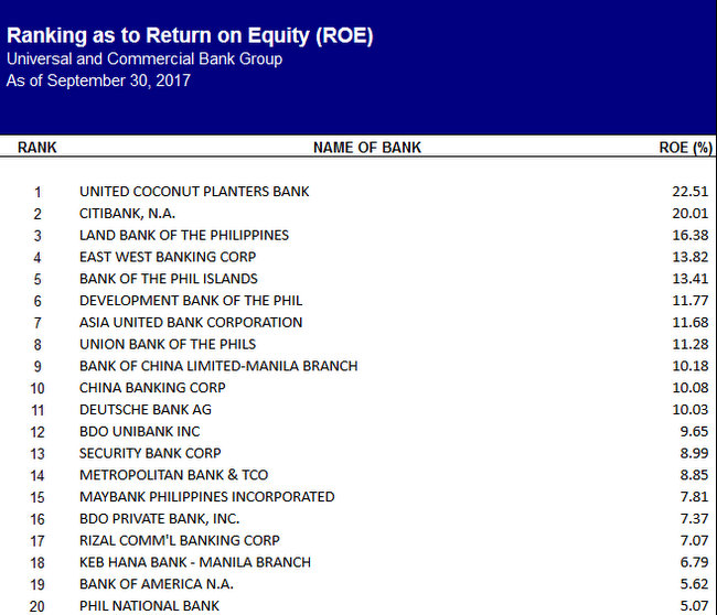 Ranking at to Equity Philippine banks