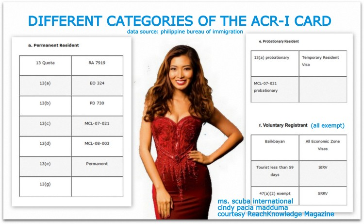 infographic acr i card categories