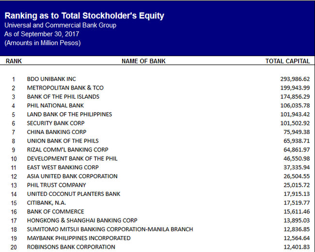 ranking as to stockholders equity philippines banks