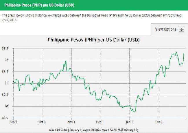US Dollars to Philippine Pesos  Day Graph Exchange Rates