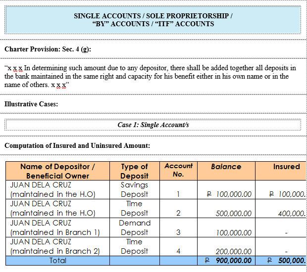 13 Activity Deenitions For Bank Account Example Download Scientific Diagram